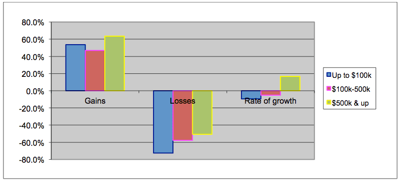 Graph Showing Gains, Losses, and Rate of Growth